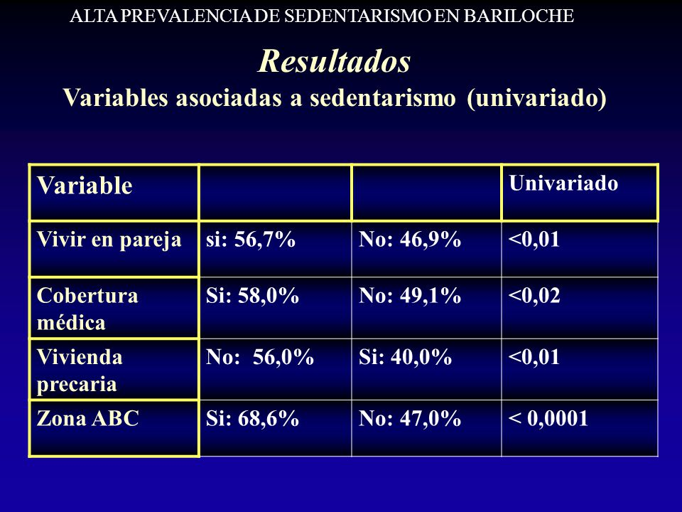 Resultados Variables asociadas a sedentarismo (univariado) Variable Univariado Vivir en parejasi: 56,7%No: 46,9%<0,01 Cobertura médica Si: 58,0%No: 49