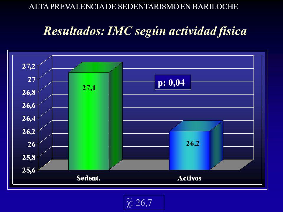Resultados: IMC según actividad física p: 0,04 χ: 26,7 ~ ALTA PREVALENCIA DE SEDENTARISMO EN BARILOCHE