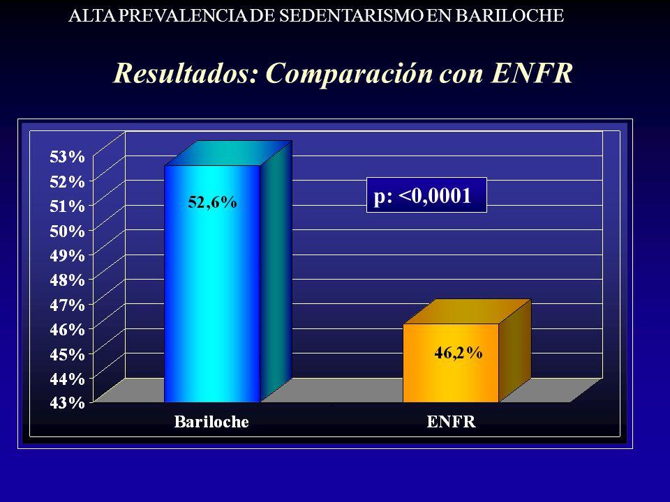 Resultados: Comparación con ENFR p: <0,0001 ALTA PREVALENCIA DE SEDENTARISMO EN BARILOCHE