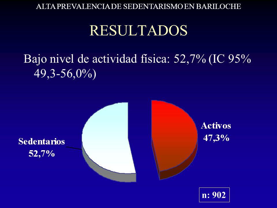 RESULTADOS Bajo nivel de actividad física: 52,7% (IC 95% 49,3-56,0%) ALTA PREVALENCIA DE SEDENTARISMO EN BARILOCHE n: 902