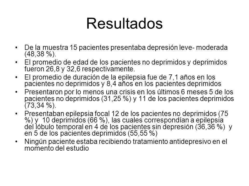 Resultados De la muestra 15 pacientes presentaba depresión leve- moderada (48,38 %). El promedio de edad de los pacientes no deprimidos y deprimidos f