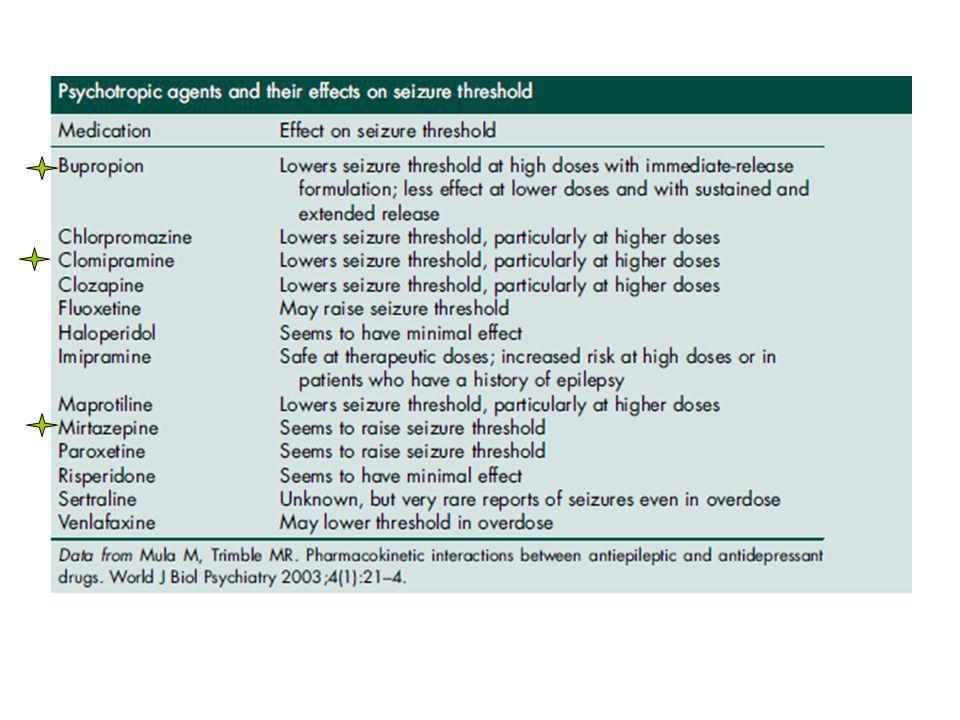 Conclusiones La depresión es frecuente en los pacientes epilépticos, predominando la epilepsia focal y del lóbulo temporal.