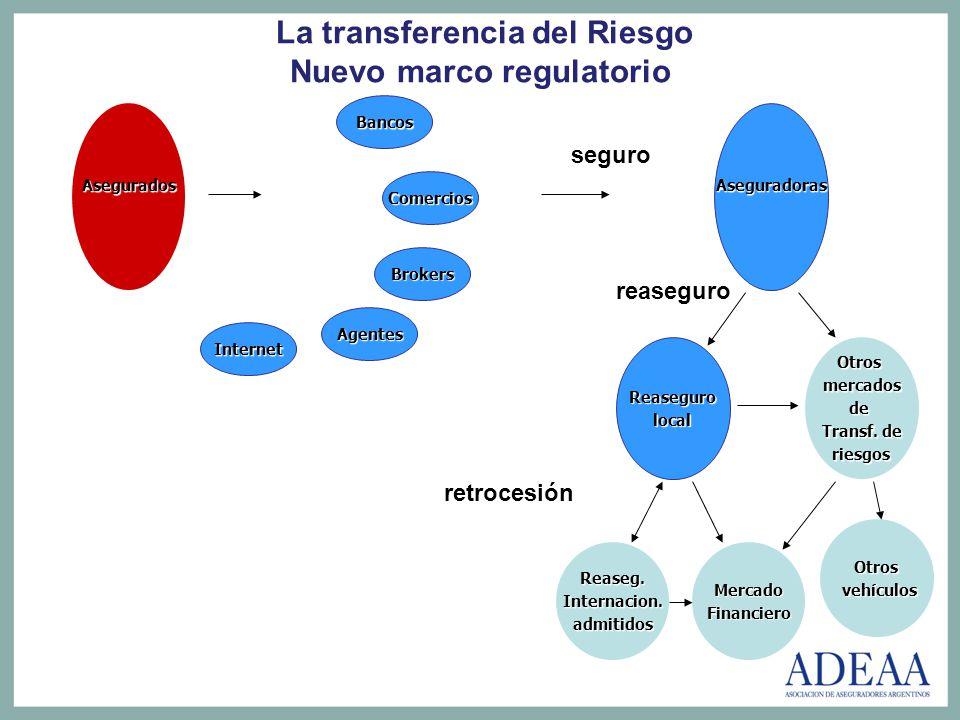 La transferencia del Riesgo Nuevo marco regulatorio Asegurados Agentes Internet Brokers Bancos Aseguradoras Reasegurolocal Otrosmercadosde Transf. de
