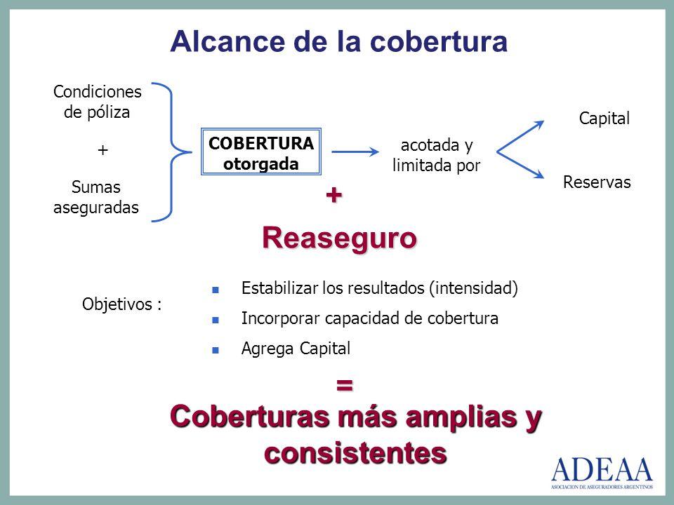 Reaseguro Condiciones de póliza Sumas aseguradas COBERTURA otorgada acotada y limitada por Capital Reservas Objetivos : Estabilizar los resultados (in