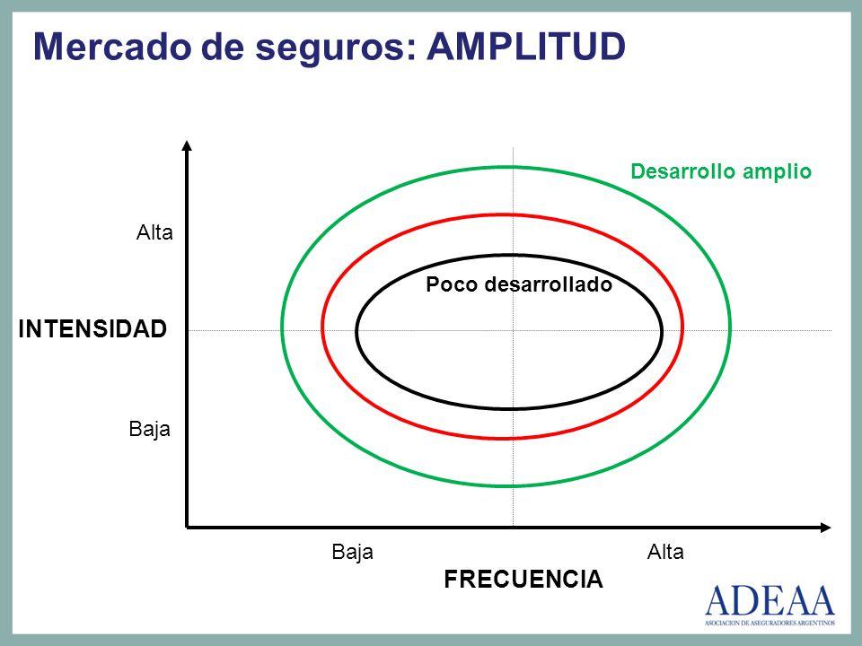 FRECUENCIA Baja Alta INTENSIDAD Baja Alta Mercado de seguros: AMPLITUD Poco desarrollado Desarrollo amplio