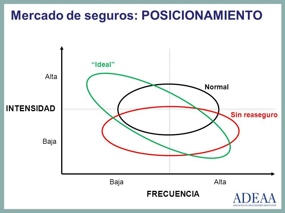 SINIESTROS ESPERADOS + MARGEN DE SEGURIDAD + REASEGURO + COSTOS DE ADMINISTRACIÓN + COSTOS COMERCIALES +/- RESULTADO FINANCIERO ESPERADO + UTILIDAD ESPERADA (R.O.E.) PRIMA COMERCIAL + IMPUESTOS + OTRAS CARGAS + RECARGOS FINANCIEROS PREMIO Estructura de la Tarifa PRIMA = RIESGO ASUMIDO