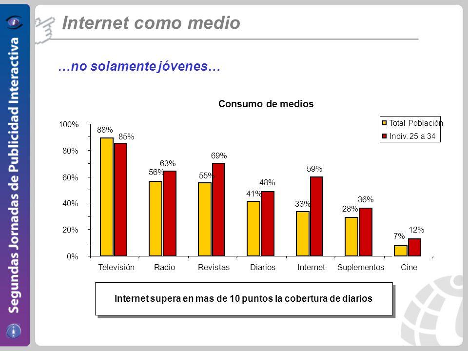 Internet como medio …no solamente jóvenes… Consumo de medios 88% 63% 59% 56% 55% 41% 33% 28% 7% 85% 69% 48% 36% 12% 0% 20% 40% 60% 80% 100% TelevisiónRadioRevistasDiariosInternetSuplementosCine Total Población Indiv.