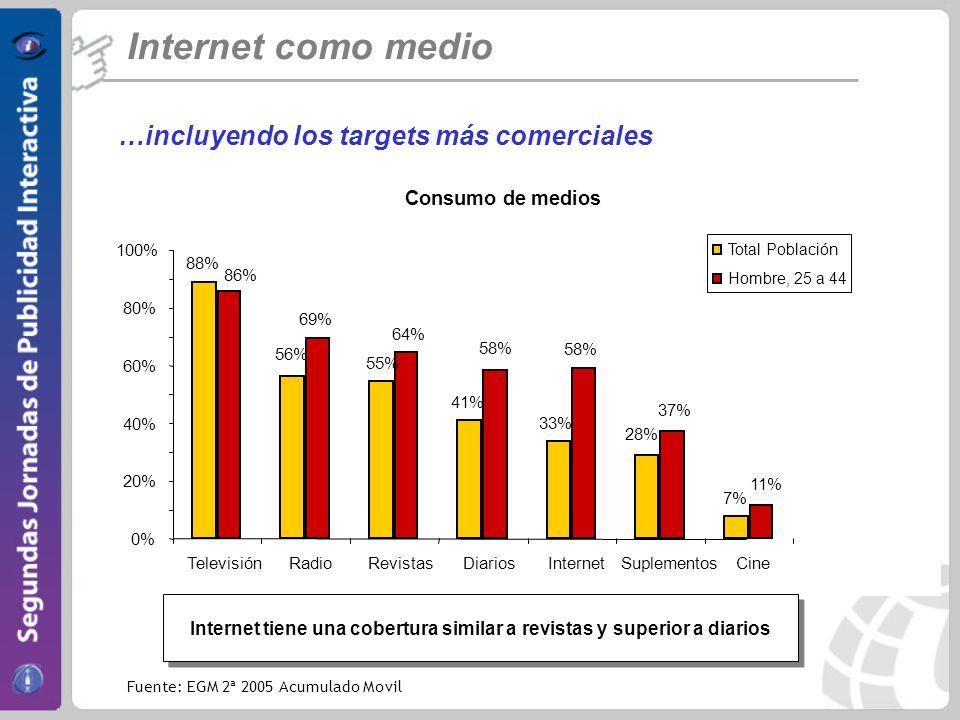 Internet como medio …incluyendo los targets más comerciales Consumo de medios 88% 69% 58% 56% 55% 41% 33% 28% 7% 86% 64% 58% 37% 11% 0% 20% 40% 60% 80% 100% TelevisiónRadioRevistasDiariosInternetSuplementosCine Total Población Hombre, 25 a 44 Internet tiene una cobertura similar a revistas y superior a diarios Fuente: EGM 2ª 2005 Acumulado Movil