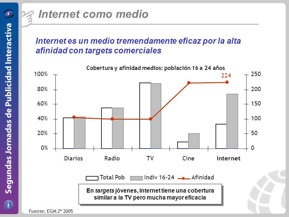 Internet como medio Internet es un medio tremendamente eficaz por la alta afinidad con targets comerciales 224 0% 20% 40% 60% 80% 100% DiariosRadioTVCineInternet 0 50 100 150 200 250 Total PobIndiv 16-24Afinidad Cobertura y afinidad medios: población 16 a 24 años En targets jóvenes, Internet tiene una cobertura similar a la TV pero mucha mayor eficacia En targets jóvenes, Internet tiene una cobertura similar a la TV pero mucha mayor eficacia Fuente: EGM 2ª 2005