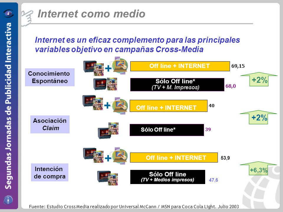 Internet como medio Internet es un eficaz complemento para las principales variables objetivo en campañas Cross-Media 69,15 68,0 Off line + INTERNET Sólo Off line* (TV + M.