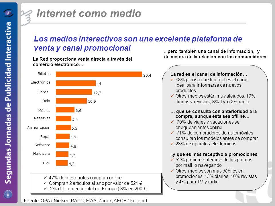 Internet como medio Los medios interactivos son una excelente plataforma de venta y canal promocional La Red proporciona venta directa a través del comercio electrónico…...pero también una canal de información, y de mejora de la relación con los consumidores Fuente: OPA / Nielsen,RACC, EIAA, Zanox, AECE / Fecemd 47% de internautas compran online Compran 2 artículos al año por valor de 521 2% del comercio total en Europa ( 8% en 2009 ) 47% de internautas compran online Compran 2 artículos al año por valor de 521 2% del comercio total en Europa ( 8% en 2009 ) La red es el canal de información… 48% piensa que Internet es el canal ideal para informarse de nuevos productos Otros medios están muy alejados: 19% diarios y revistas, 8% TV o 2% radio … que se consulta con anterioridad a la compra, aunque ésta sea offline… 70% de viajes y vacaciones se chequean antes online 71% de compradores de automóviles consultan los modelos antes de comprar 23% de aparatos electrónicos..y que es más receptivo a promociones 52% prefiere enterarse de las promos por mail o navegando Otros medios son más débiles en promociones: 13% diarios, 10% revistas y 4% para TV y radio 4,2 4,5 4,8 4,9 5,3 5,4 6,6 10,9 12,7 14 30,4 Billetes Electrónica Libros Ocio Música Reservas Alimentación Ropa Software Hardware DVD