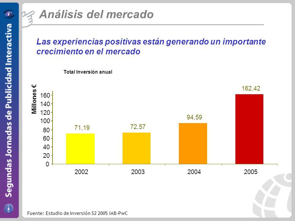 Análisis del mercado Las experiencias positivas están generando un importante crecimiento en el mercado 71,19 72,57 94,59 162,42 0 20 40 60 80 100 120 140 160 2002200320042005 Millones Total Inversión anual Fuente: Estudio de Inversión S2 2005 IAB-PwC