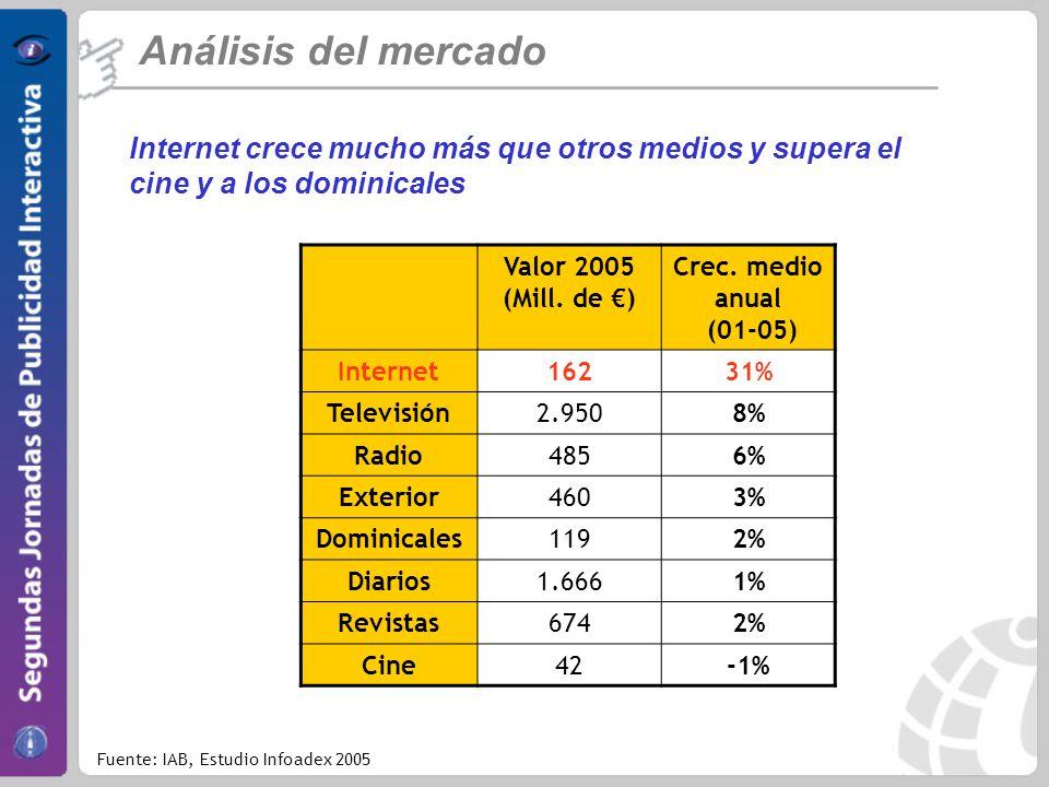 Internet crece mucho más que otros medios y supera el cine y a los dominicales Análisis del mercado Fuente: IAB, Estudio Infoadex 2005 Valor 2005 (Mill.