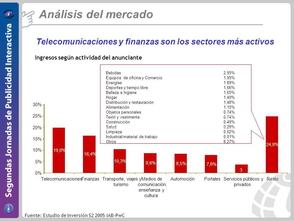 Telecomunicaciones y finanzas son los sectores más activos Análisis del mercado Fuente: Estudio de Inversión S2 2005 IAB-PwC Ingresos según actividad del anunciante Bebidas2,95% Equipos de oficina y Comercio1,95% Energías1,89% Deportes y tiempo libre1,66% Belleza e higiene1,65% Hogar1,49% Distribución y restauración1,48% Alimentación1,15% Objetos personales0,74% Textil y vestimenta0,74% Construcción0,49% Salud0,28% Limpieza0,02% Industrial/material de trabajo0,01% Otros8,27% 19,8% 16,4% 10,3% 8,6% 8,5% 7,8% 3,8%3,8% 24,8% 0% 5% 10% 15% 20% 25% 30% TelecomunicacionesFinanzasTransporte, viajes y turismo Medios de comunicación, enseñanza y cultura AutomociónPortalesServicios públicos y privados Resto