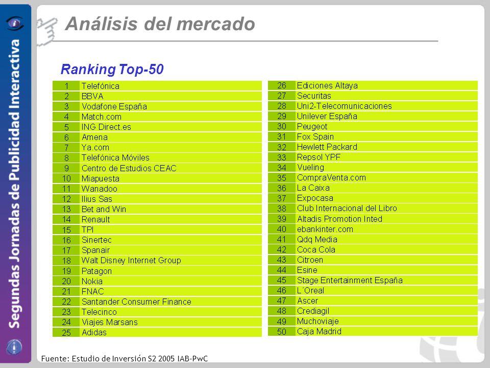 Ranking Top-50 Análisis del mercado Fuente: Estudio de Inversión S2 2005 IAB-PwC