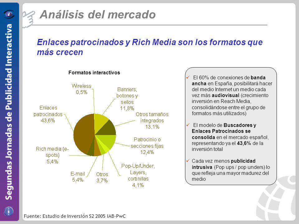 Enlaces patrocinados y Rich Media son los formatos que más crecen Análisis del mercado Fuente: Estudio de Inversión S2 2005 IAB-PwC El 60% de conexiones de banda ancha en España, posibilitará hacer del medio Internet un medio cada vez más audiovisual (crecimiento inversión en Reach Media, consolidándose entre el grupo de formatos más utilizados) El modelo de Buscadores y Enlaces Patrocinados se consolida en el mercado español, representando ya el 43,6% de la inversión total Cada vez menos publicidad intrusiva (Pop ups / pop unders) lo que refleja una mayor madurez del medio Formatos interactivos