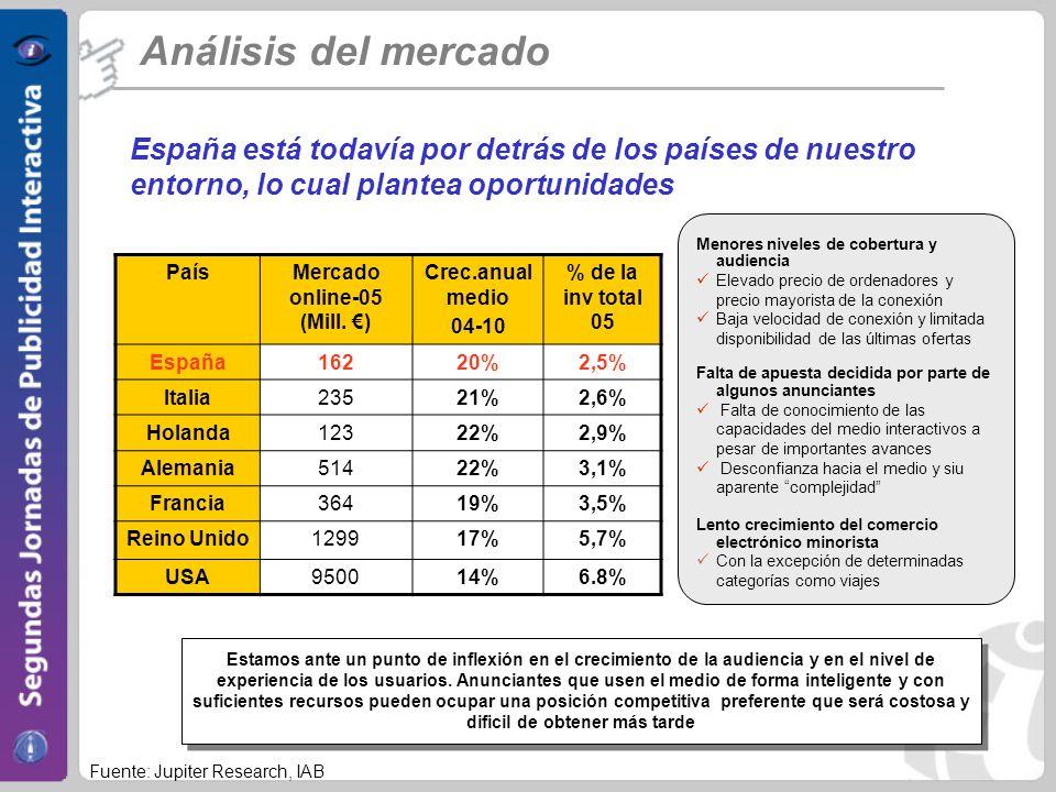 España está todavía por detrás de los países de nuestro entorno, lo cual plantea oportunidades Análisis del mercado PaísMercado online-05 (Mill.