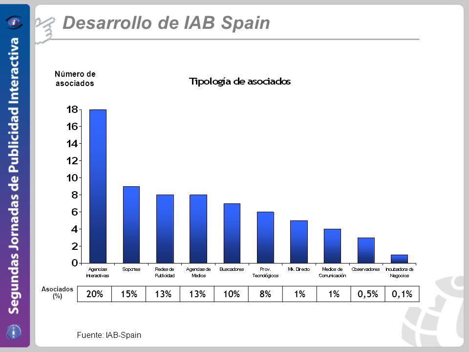 Desarrollo de IAB Spain 20%15%13% 10%8%1% 0,5%0,1% Fuente: IAB-Spain Asociados (%) Número de asociados