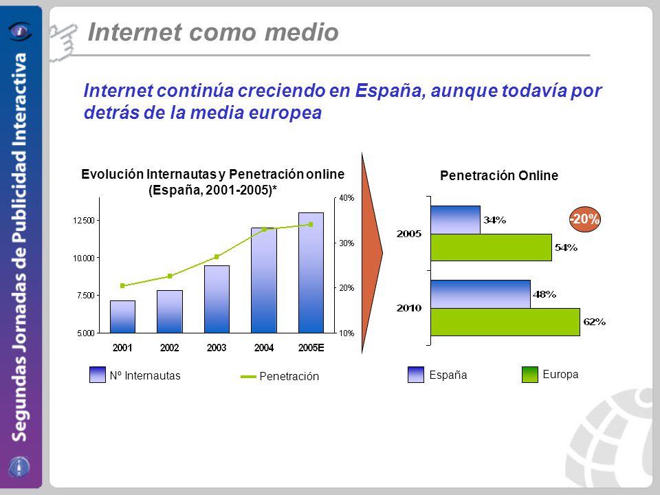 El perfil del internauta es mayoritariamente hombre, tiene entre 25 y 34 años y es de clase social medio-alta Internet como medio 57,1 42,9 16,316,2 31,2 20 11,6 3,7 0,9 16,2 22,8 41,9 17,3 1,8 0 10 20 30 40 50 6060 Hombre Mujer 14 a 1920 a 2425 a 3435 a 44 45 a 5455 a 64 65+ Alta Media-alta Media-baja Baja Fuente: EGM Sexo, edad y clase social