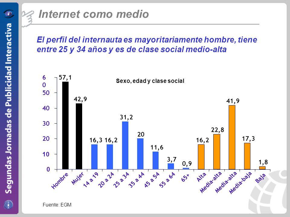 Internet como medio La publicidad en Internet mejora el recuerdo y acelera la difusión del mensaje publicitario % que con 1 OTS, recuerda de forma espontánea la marca.