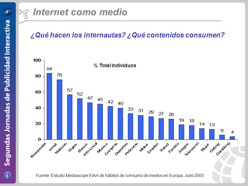 Internet como medio ¿Qué hacen los internautas.¿Qué contenidos consumen.