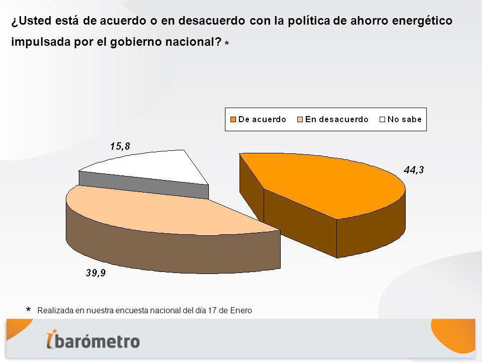 ¿Usted está de acuerdo o en desacuerdo con la política de ahorro energético impulsada por el gobierno nacional.