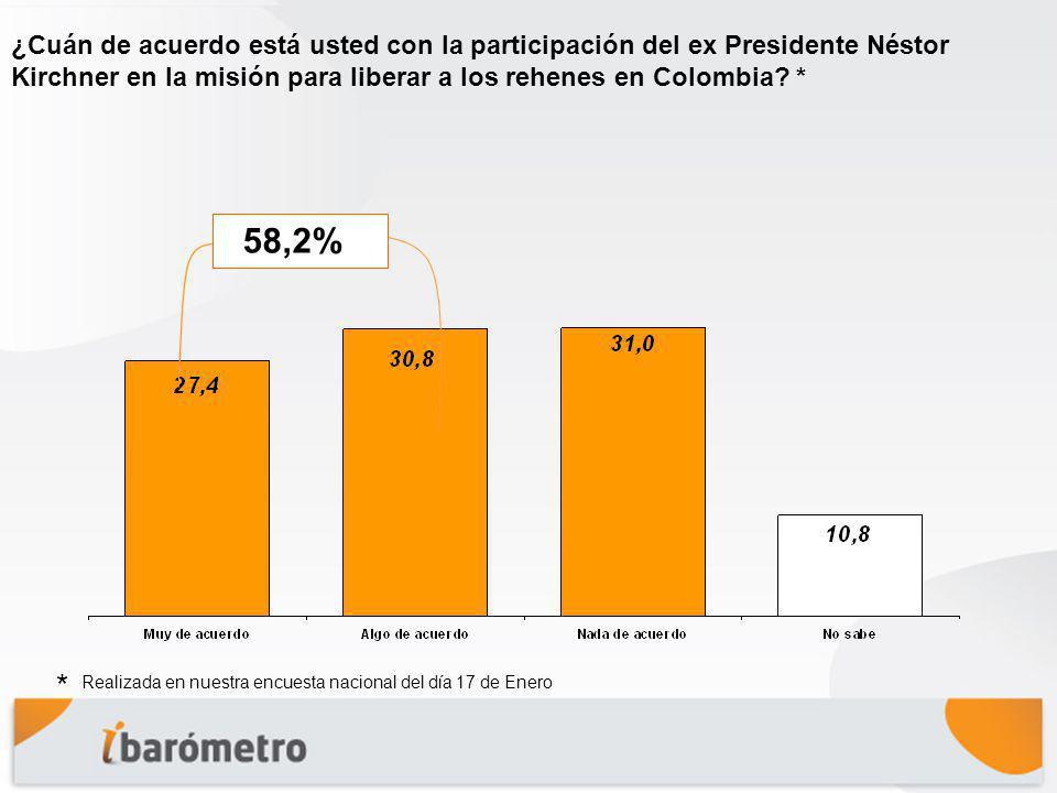 ¿Cuán de acuerdo está usted con la participación del ex Presidente Néstor Kirchner en la misión para liberar a los rehenes en Colombia.