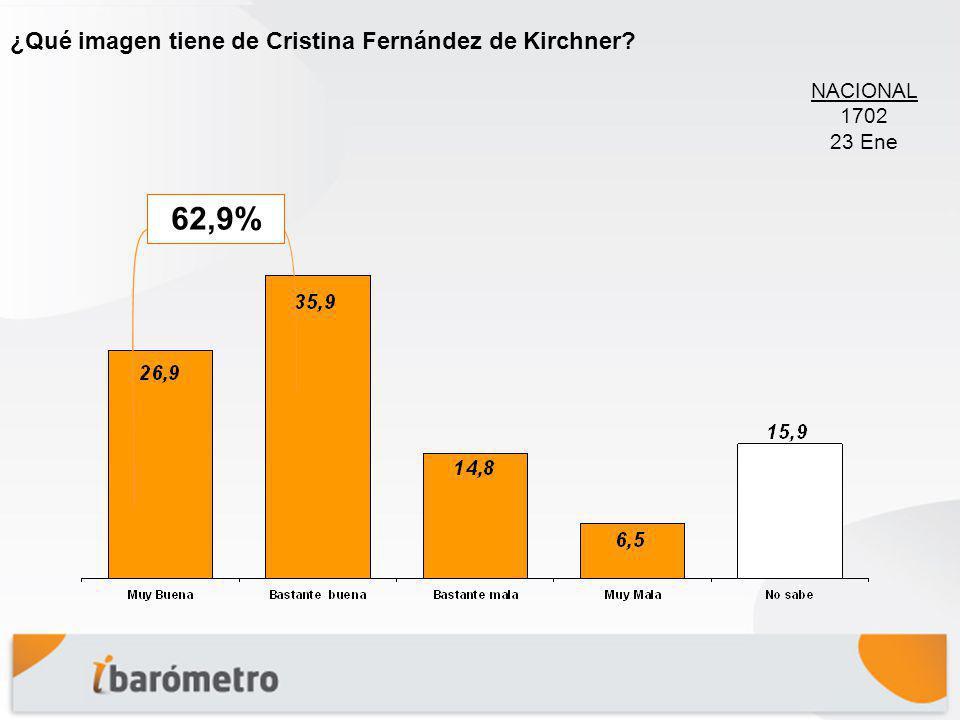 ¿Qué imagen tiene de Cristina Fernández de Kirchner? 62,9% NACIONAL 1702 23 Ene