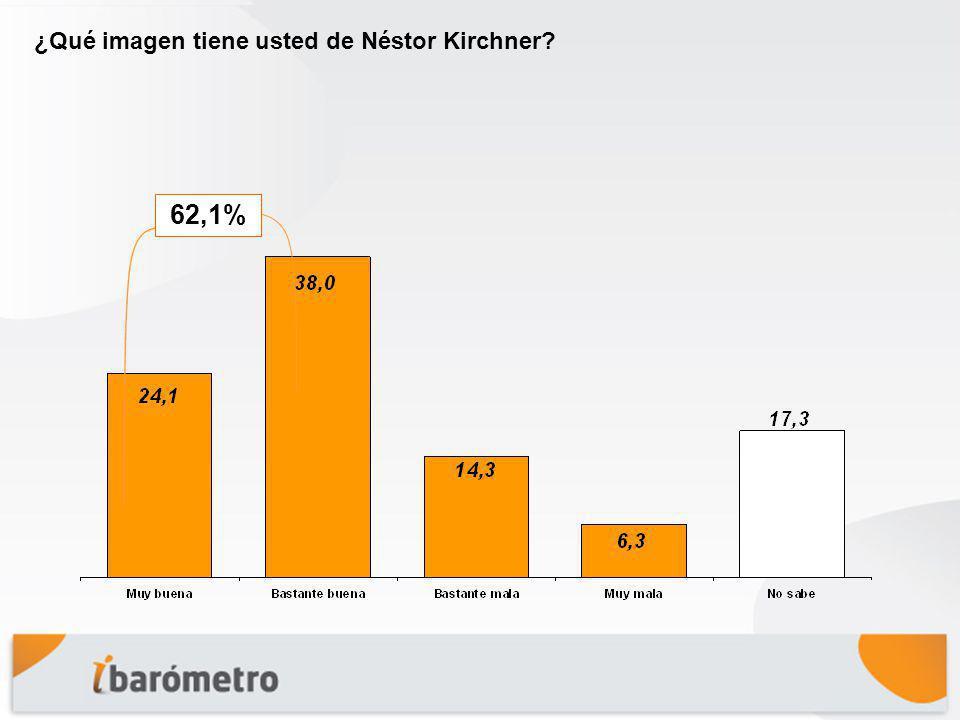 ¿Qué imagen tiene usted de Néstor Kirchner? 62,1%