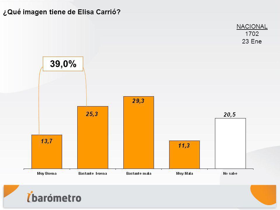 ¿Qué imagen tiene de Elisa Carrió? 39,0% NACIONAL 1702 23 Ene