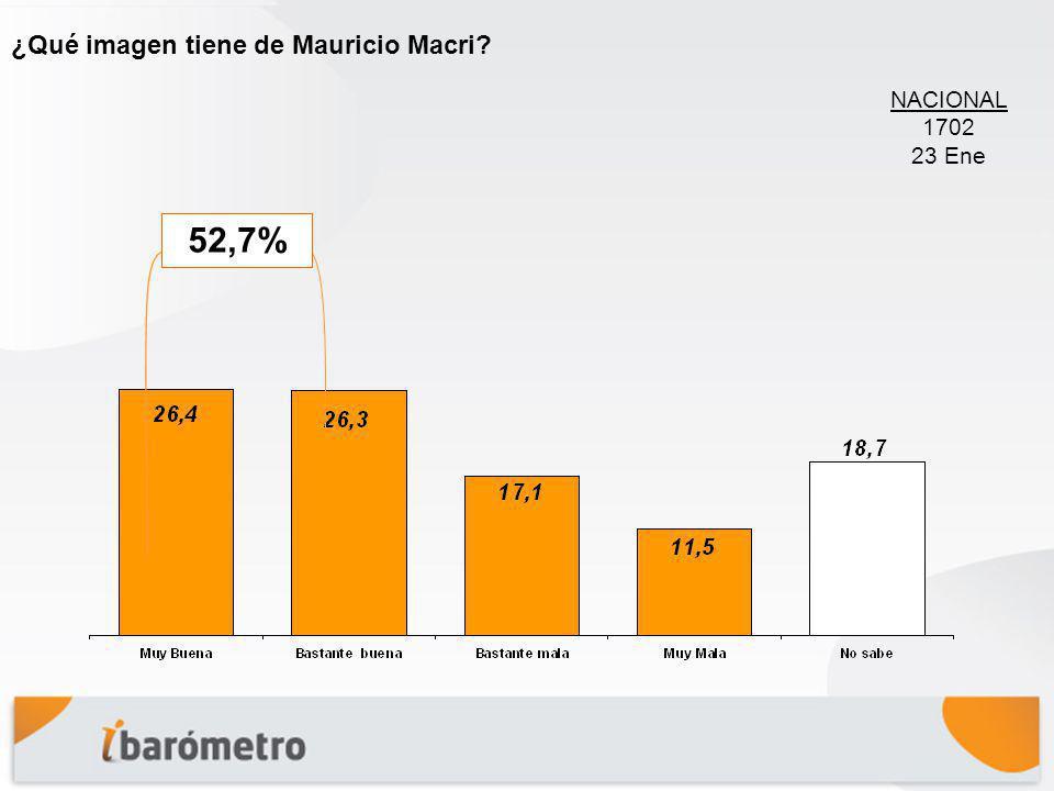 ¿Qué imagen tiene de Mauricio Macri? 52,7% NACIONAL 1702 23 Ene