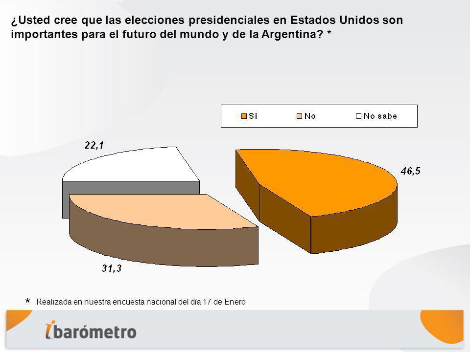 ¿Usted cree que las elecciones presidenciales en Estados Unidos son importantes para el futuro del mundo y de la Argentina.