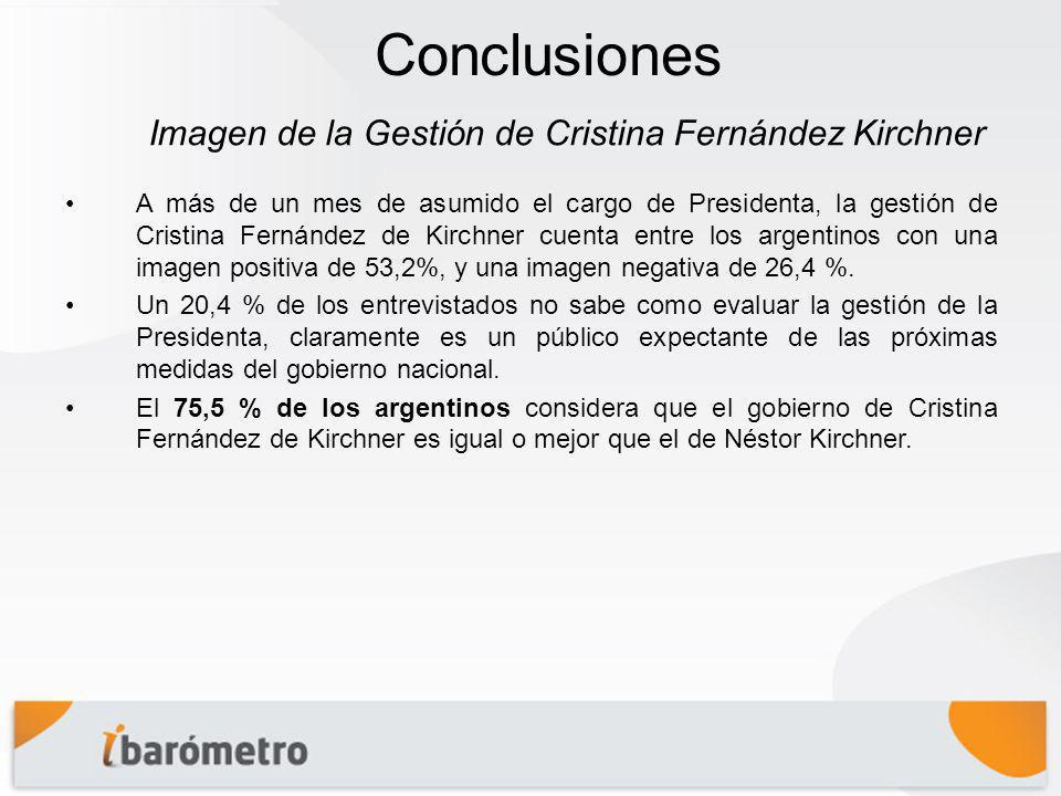 Conclusiones A más de un mes de asumido el cargo de Presidenta, la gestión de Cristina Fernández de Kirchner cuenta entre los argentinos con una imagen positiva de 53,2%, y una imagen negativa de 26,4 %.