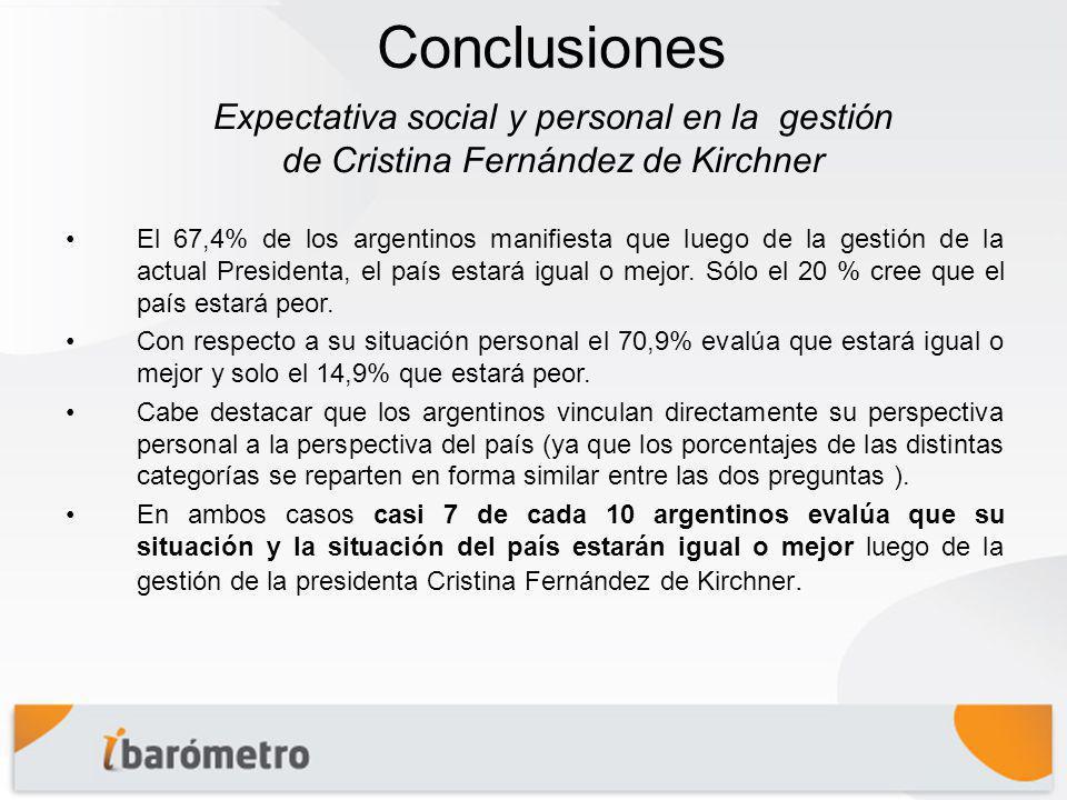 Conclusiones El 67,4% de los argentinos manifiesta que luego de la gestión de la actual Presidenta, el país estará igual o mejor.