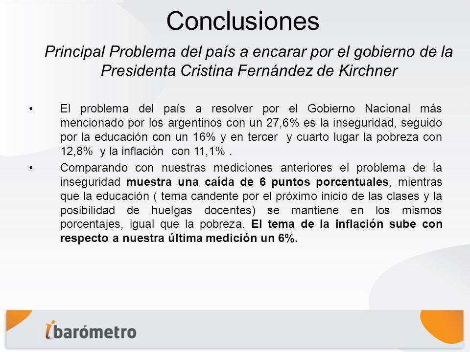 Conclusiones El problema del país a resolver por el Gobierno Nacional más mencionado por los argentinos con un 27,6% es la inseguridad, seguido por la educación con un 16% y en tercer y cuarto lugar la pobreza con 12,8% y la inflación con 11,1%.