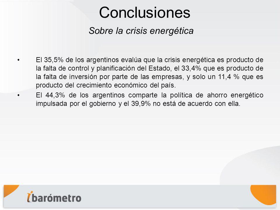 Conclusiones El 35,5% de los argentinos evalúa que la crisis energética es producto de la falta de control y planificación del Estado, el 33,4% que es producto de la falta de inversión por parte de las empresas, y solo un 11,4 % que es producto del crecimiento económico del país.