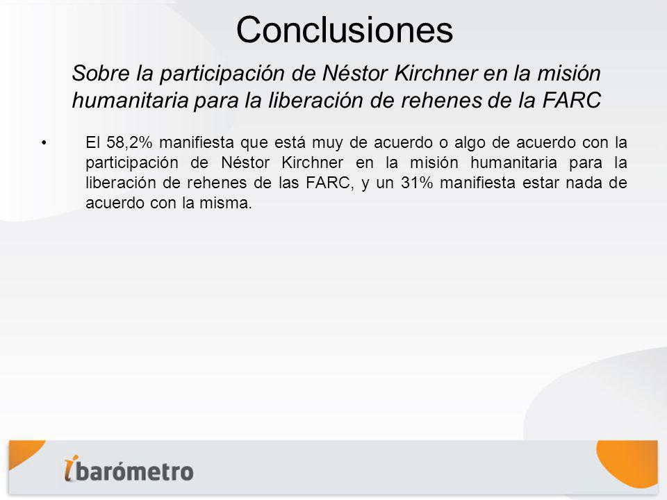 Conclusiones El 58,2% manifiesta que está muy de acuerdo o algo de acuerdo con la participación de Néstor Kirchner en la misión humanitaria para la liberación de rehenes de las FARC, y un 31% manifiesta estar nada de acuerdo con la misma.