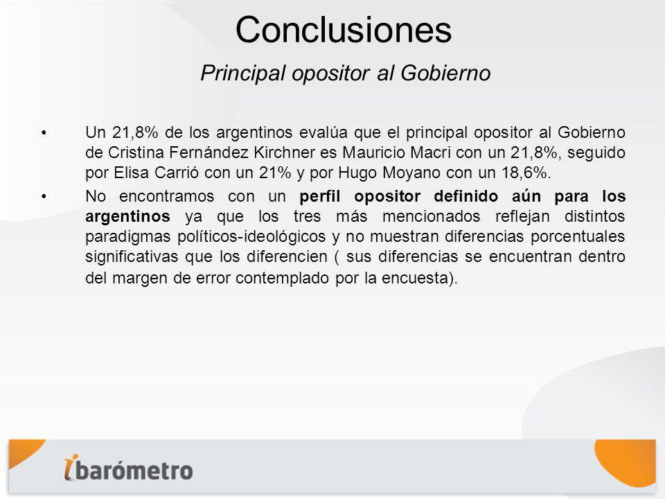 Conclusiones Un 21,8% de los argentinos evalúa que el principal opositor al Gobierno de Cristina Fernández Kirchner es Mauricio Macri con un 21,8%, seguido por Elisa Carrió con un 21% y por Hugo Moyano con un 18,6%.