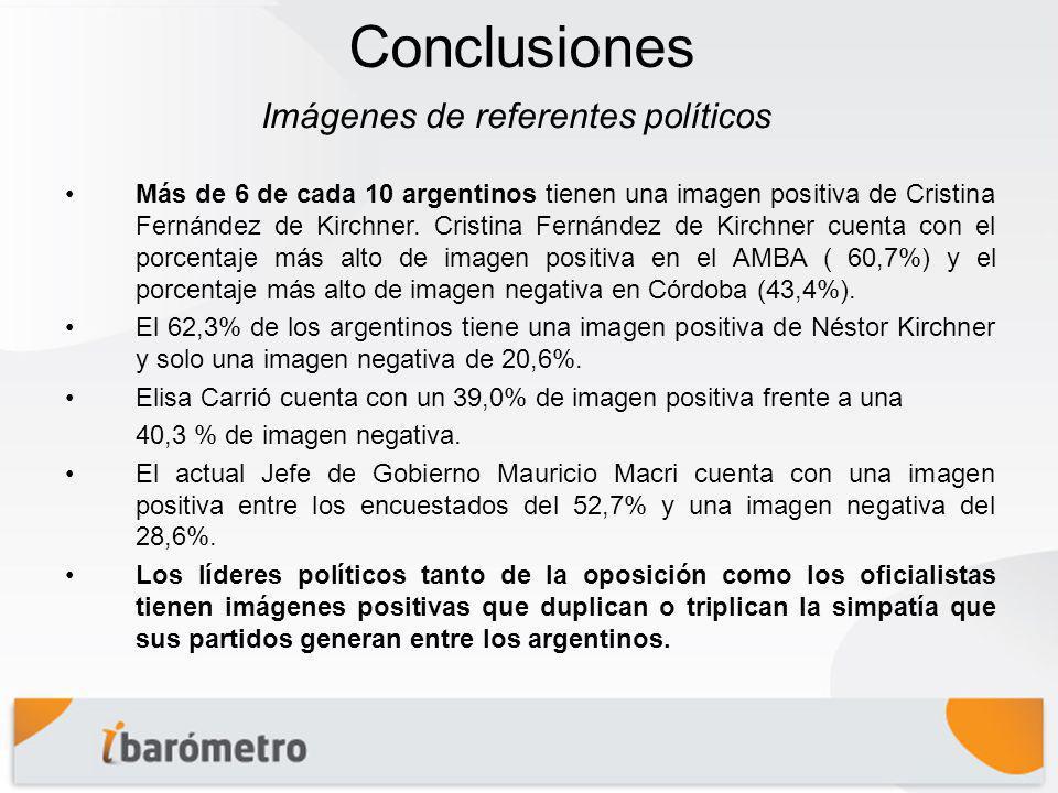 Conclusiones Más de 6 de cada 10 argentinos tienen una imagen positiva de Cristina Fernández de Kirchner.