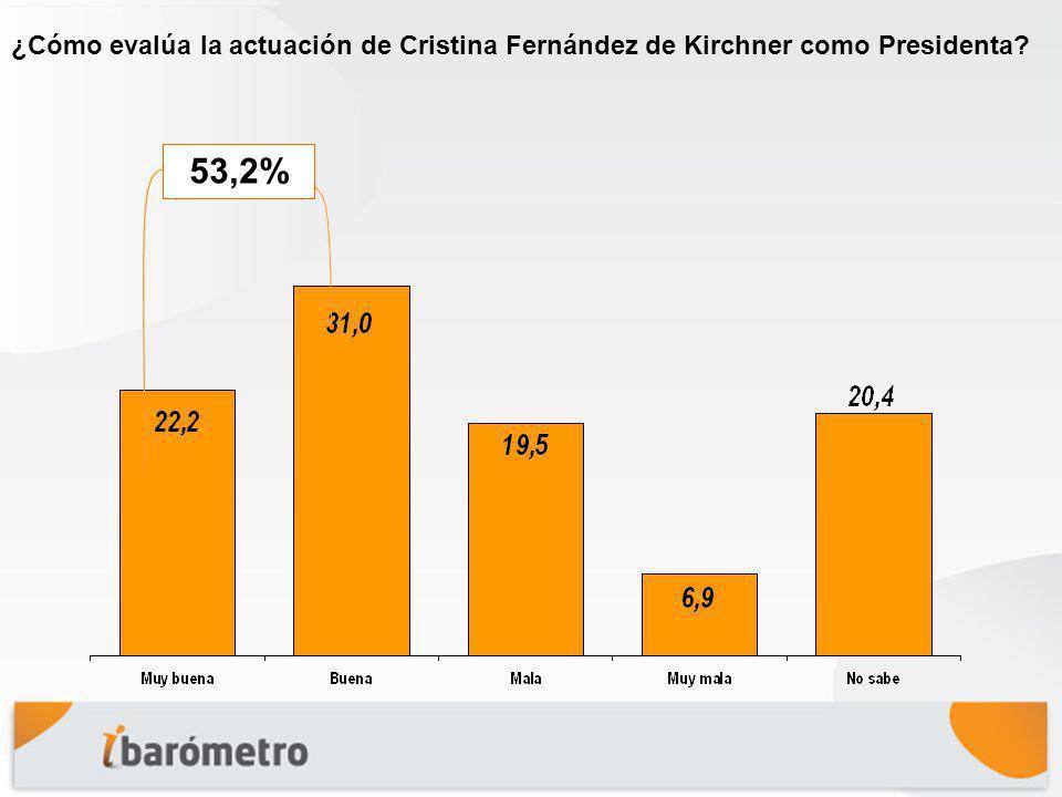 ¿Cómo evalúa la actuación de Cristina Fernández de Kirchner como Presidenta? 53,2%