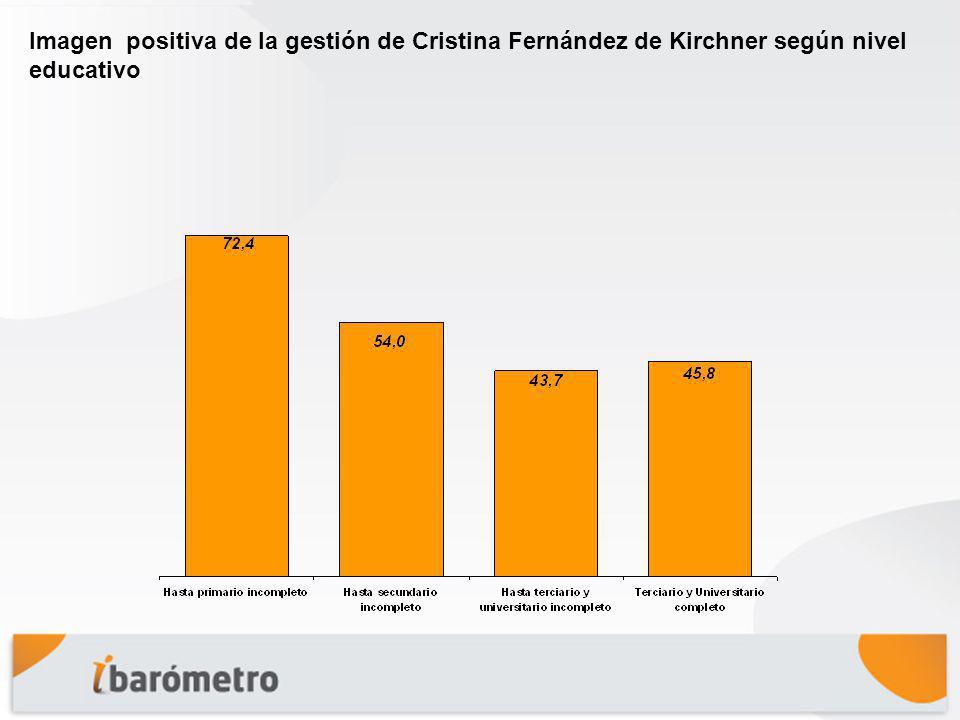 Imagen positiva de la gestión de Cristina Fernández de Kirchner según nivel educativo