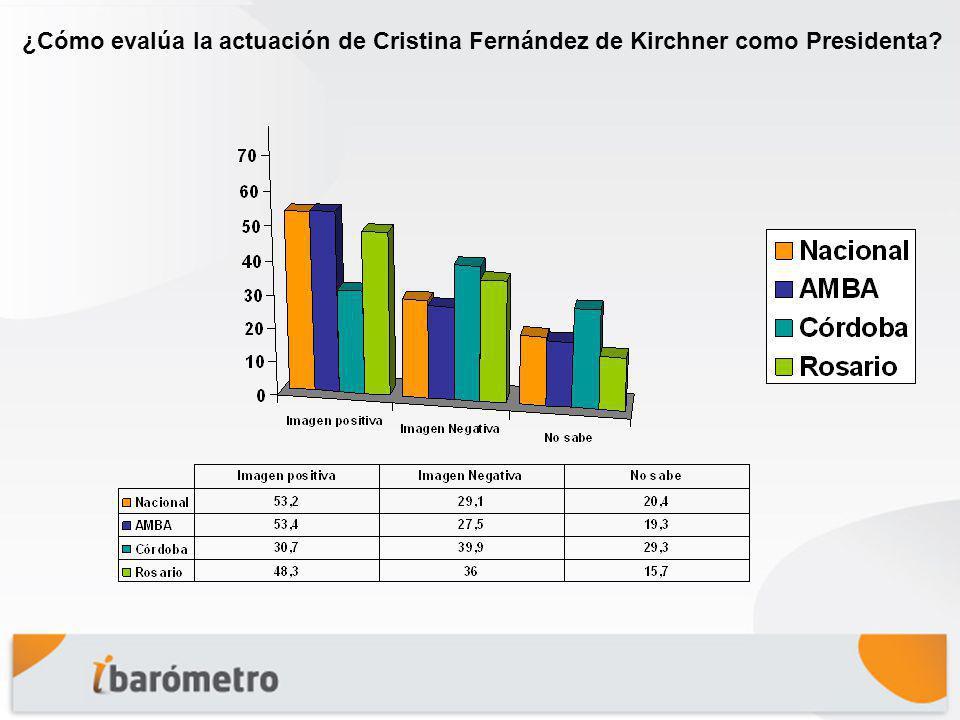 ¿Cómo evalúa la actuación de Cristina Fernández de Kirchner como Presidenta?