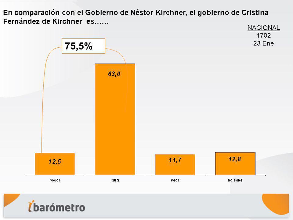En comparación con el Gobierno de Néstor Kirchner, el gobierno de Cristina Fernández de Kirchner es…… NACIONAL 1702 23 Ene 75,5%