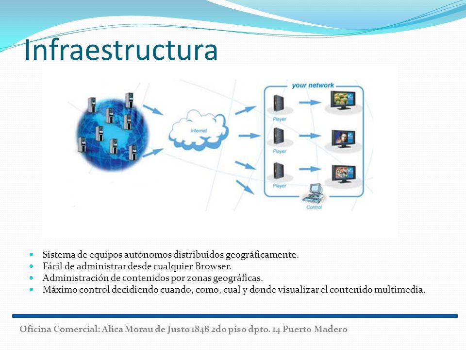 Sistema de equipos autónomos distribuidos geográficamente. Fácil de administrar desde cualquier Browser. Administración de contenidos por zonas geográ
