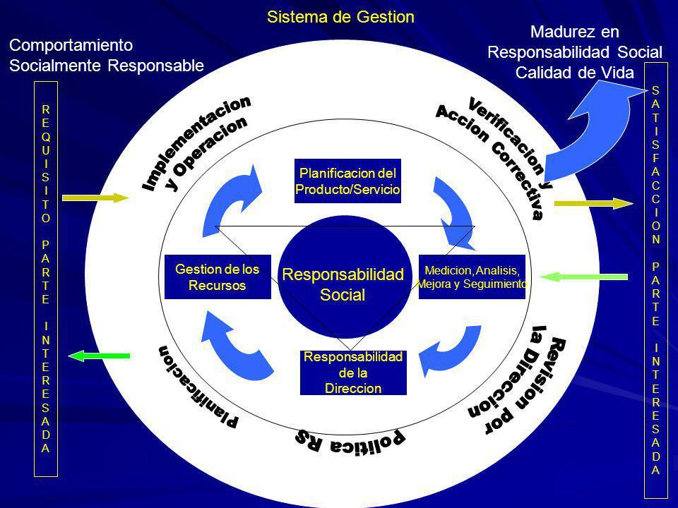 Sistema de Gestion Responsabilidad de la Direccion Gestion de los Recursos Planificacion del Producto/Servicio Medicion, Analisis, Mejora y Seguimiento SATISFACCIONPARTEINTERESADASATISFACCIONPARTEINTERESADA REQUISITOPARTEINTERESADAREQUISITOPARTEINTERESADA Responsabilidad Social Comportamiento Socialmente Responsable Madurez en Responsabilidad Social Calidad de Vida