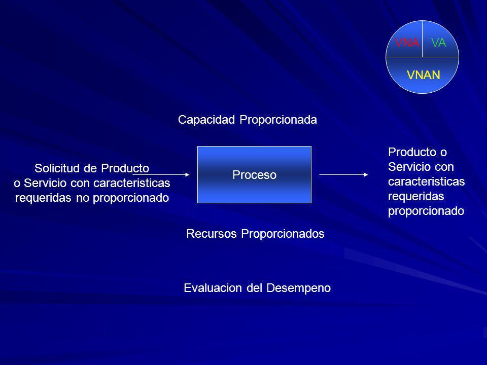 Tiempo Estructura Organizacional Director Gerentes Facilitadores Asociados Mantenimiento Mejora Continua Innovacion VA VNAN VNA Sistema - Estandard Control Grupo de Autogestion Desempeno C de V