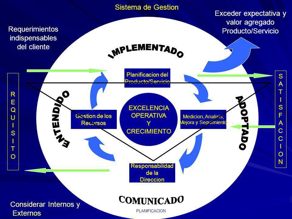 Sistema de Gestion Responsabilidad de la Direccion Gestion de los Recursos Planificacion del Producto/Servicio Medicion, Analisis, Mejora y Seguimiento SATISFACCIONSATISFACCION REQUISITOREQUISITO EXCELENCIA OPERATIVA Y CRECIMIENTO Exceder expectativa y valor agregado Producto/Servicio Requerimientos indispensables del cliente Considerar Internos y Externos PLANIFICACION