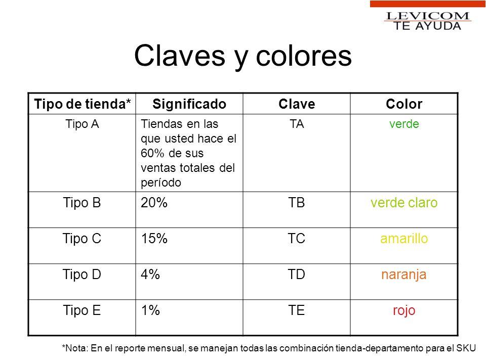 Claves y colores Tipo de tienda*SignificadoClaveColor Tipo ATiendas en las que usted hace el 60% de sus ventas totales del período TAverde Tipo B20%TB
