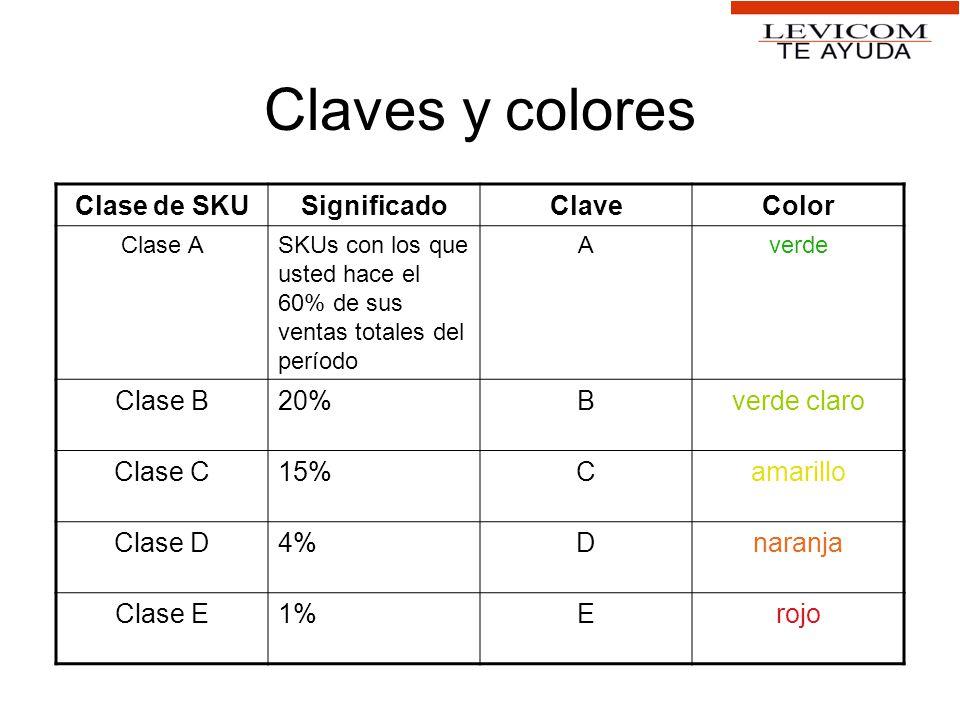 Claves y colores Clase de SKUSignificadoClaveColor Clase ASKUs con los que usted hace el 60% de sus ventas totales del período Averde Clase B20%Bverde