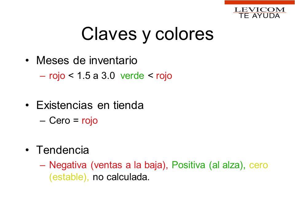 Claves y colores Meses de inventario –rojo < 1.5 a 3.0 verde < rojo Existencias en tienda –Cero = rojo Tendencia –Negativa (ventas a la baja), Positiv